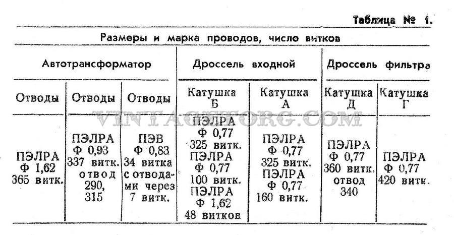 Стабилизатор Таврия таблица 1