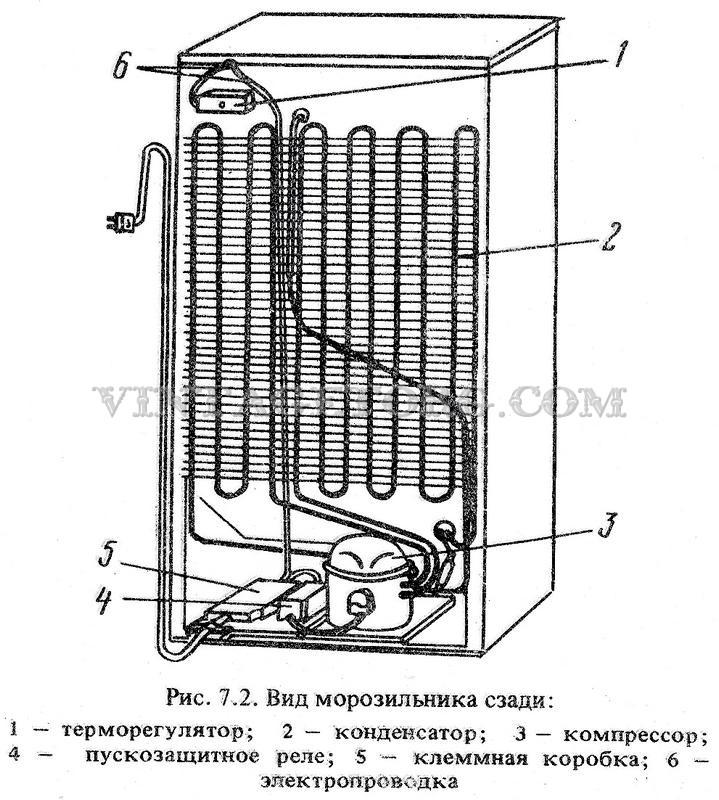 инструкция по эксплуатации морозильник минск 131