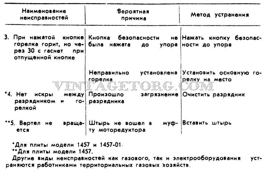 По эксплуатации газовых плит гефест 1457 инструкция