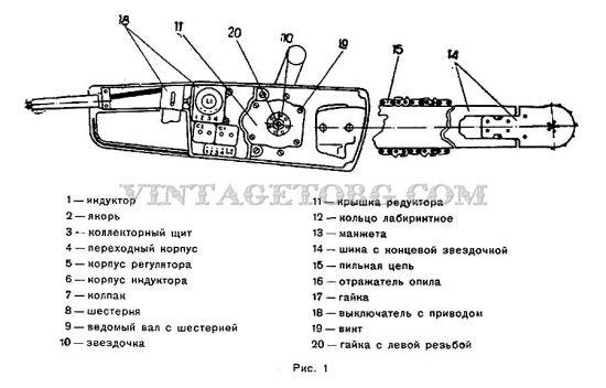 Электропила парма инструкция по эксплуатации
