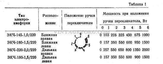Электроплита Электра 1001 М таблица 1