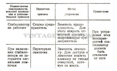 Стабилизатор напряжения УСН- 15 Олень таблица